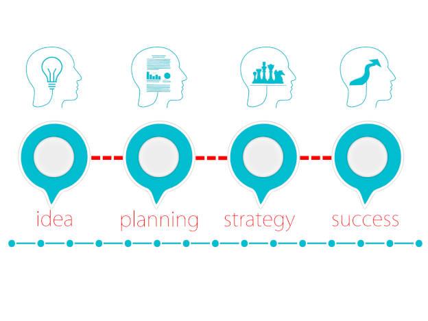 Der Weg von der Idee zum Erfolg